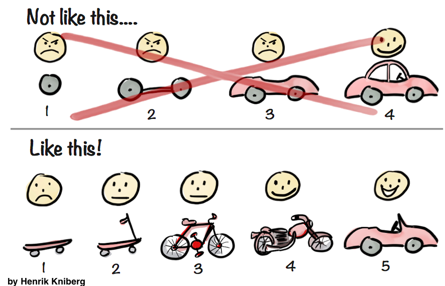 The essence of agility is about short feedback cycles