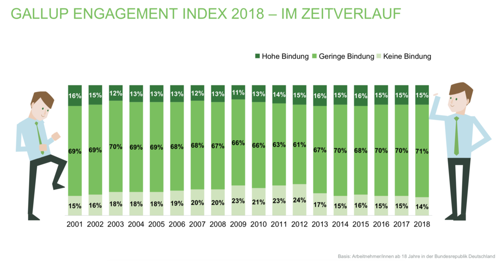 Gallup Engagement Index Deutschland 2001-2018