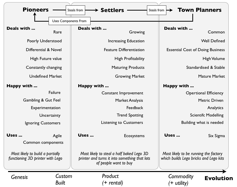 The difference between pioneers, settlers and town planners according to Simon Wardley