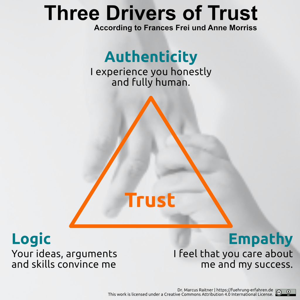 Three Drivers of Trust according to Frances Frei and Anne Morriss: Authenticity, Logic and Empathy.